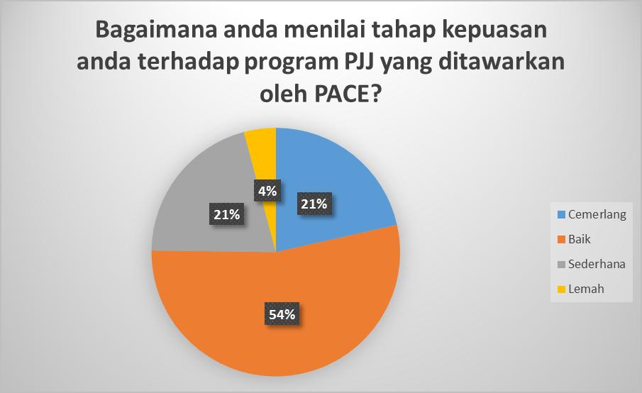 laporan pelajar PJJ