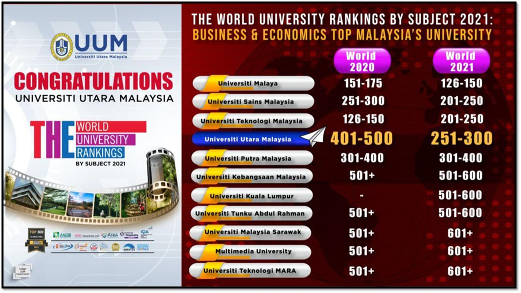 UUM is Malaysia's Fourth Best in the World